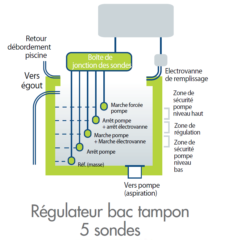 regulateur bac tampon 5 sondes